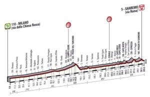 Percorso della Milano-Sanremo 2015